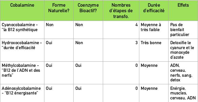 Types-b12-comparaison